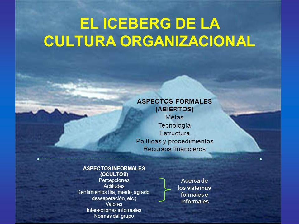 TRES ELEMENTOS BASICOS DE LA CULTURA ARTEFACTOS Las cosas que se reúnen para definir una cultura, incluyen productos, servicios e incluso patrones de conducta de los miembros de la organización.