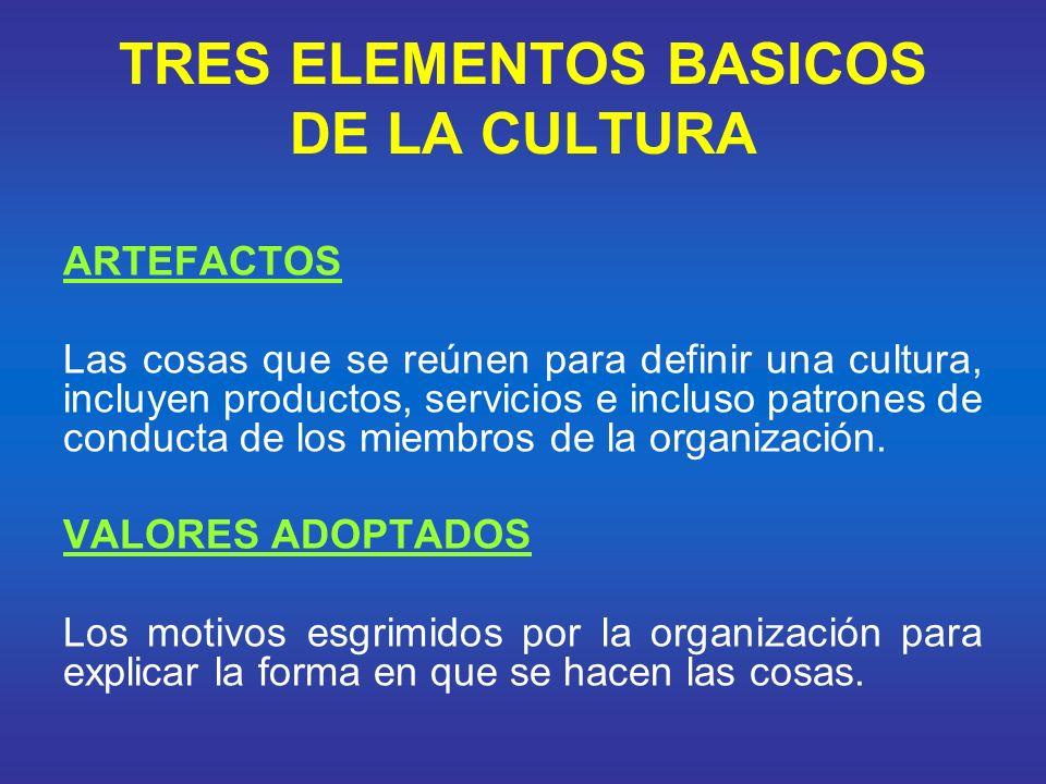 TRES ELEMENTOS BASICOS DE LA CULTURA SUPUESTOS BASICOS Las creencias que los miembros de una organización dan por sentadas.