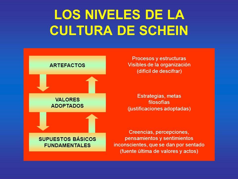 LOS NIVELES DE LA CULTURA DE SCHEIN ARTEFACTOS VALORES ADOPTADOS SUPUESTOS BÁSICOS FUNDAMENTALES Procesos y estructuras Visibles de la organización (d