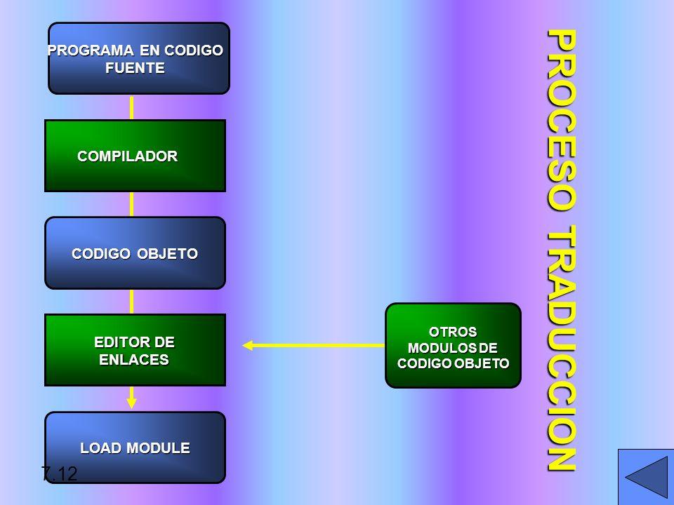 PROCESO TRADUCCION PROGRAMA EN CODIGO FUENTE COMPILADOR CODIGO OBJETO EDITOR DE ENLACES LOAD MODULE OTROS MODULOS DE CODIGO OBJETO 7.12