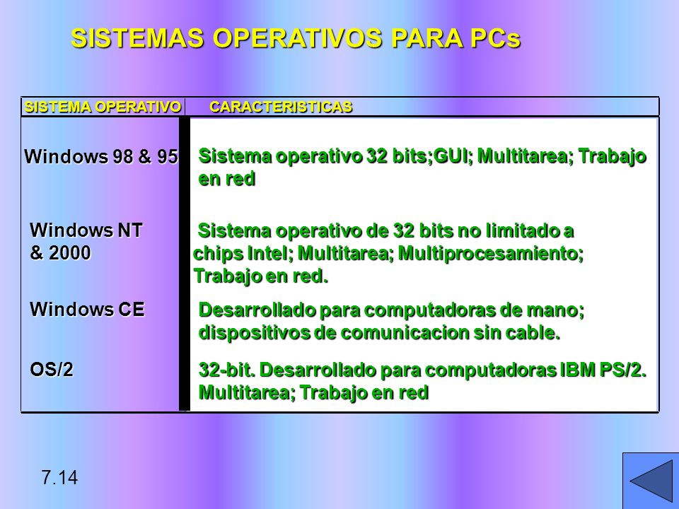 SISTEMAS OPERATIVOS PARA PCs SISTEMA OPERATIVO CARACTERISTICAS Windows 98 & 95 Windows NT & 2000 7.14 Windows CE Sistema operativo 32 bits;GUI; Multit