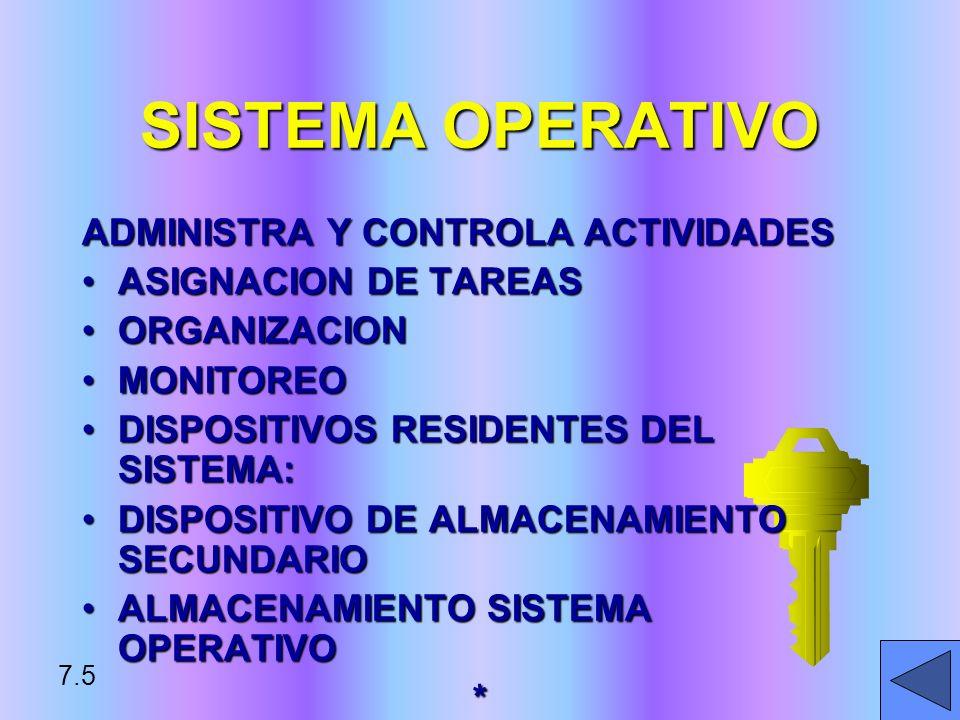 SISTEMA OPERATIVO ADMINISTRA Y CONTROLA ACTIVIDADES ASIGNACION DE TAREASASIGNACION DE TAREAS ORGANIZACIONORGANIZACION MONITOREOMONITOREO DISPOSITIVOS