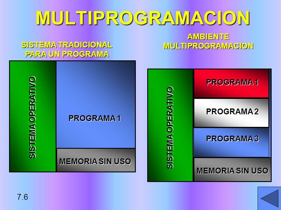 MULTIPROGRAMACION SISTEMA OPERATIVO MEMORIA SIN USO PROGRAMA 1 SISTEMA TRADICIONAL PARA UN PROGRAMA 7.6 SISTEMA OPERATIVO MEMORIA SIN USO PROGRAMA 1 P