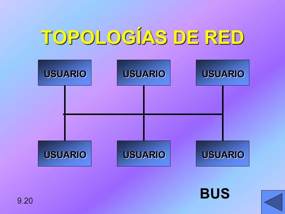 TOPOLOGÍAS DE RED ANFITRION USUARIO USUARIO USUARIO ESTRELLA 9.19