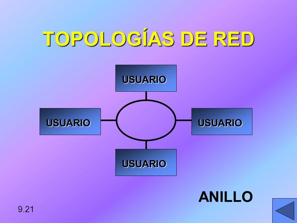 TOPOLOGÍAS DE RED BUS USUARIO USUARIO USUARIO USUARIO USUARIO USUARIO 9.20
