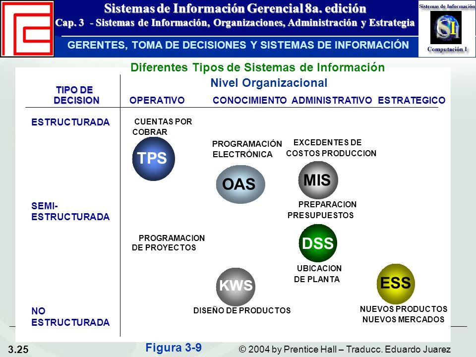 3.25 © 2004 by Prentice Hall – Traducc. Eduardo Juarez Sistemas de Información Gerencial 8a. edición Cap. 3 - Sistemas de Información, Organizaciones,