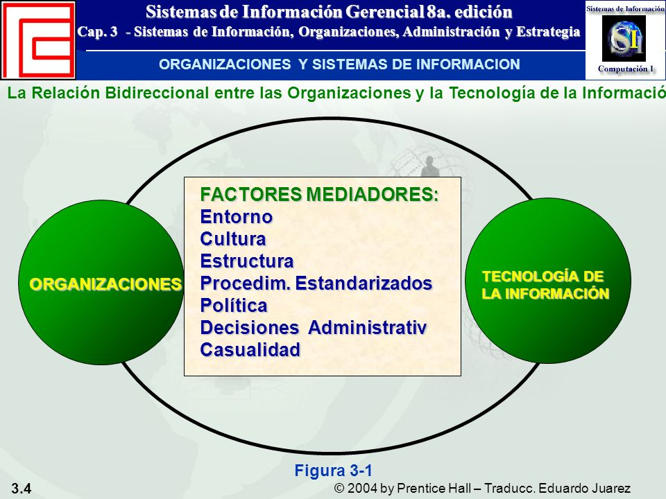 3.4 © 2004 by Prentice Hall – Traducc. Eduardo Juarez Sistemas de Información Gerencial 8a. edición Cap. 3 - Sistemas de Información, Organizaciones,
