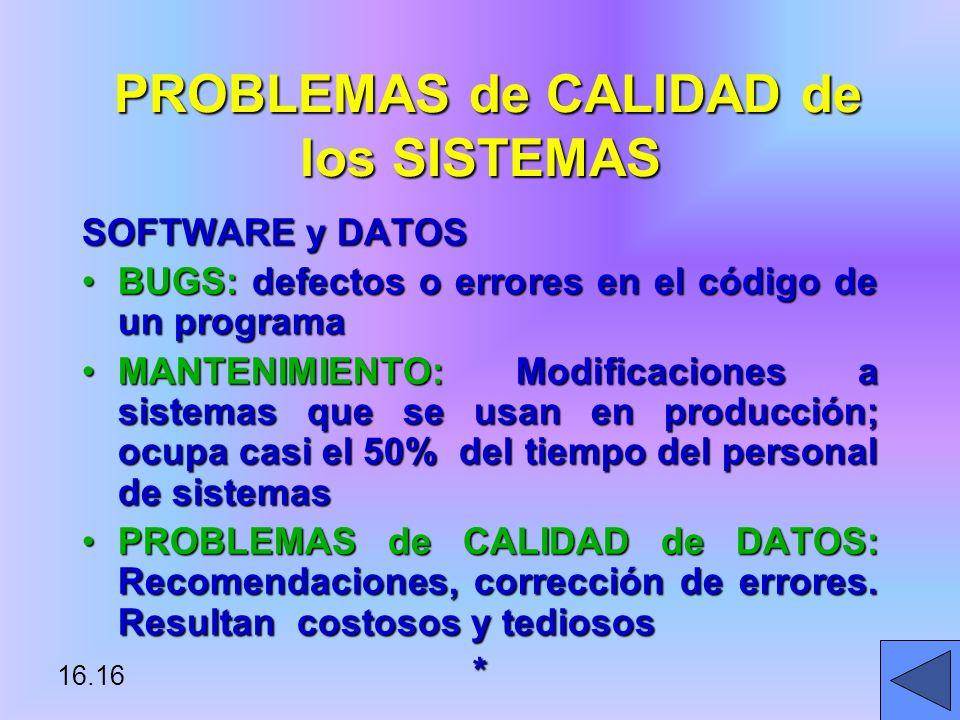 16.16 PROBLEMAS de CALIDAD de los SISTEMAS PROBLEMAS de CALIDAD de los SISTEMAS SOFTWARE y DATOS BUGS: defectos o errores en el código de un programaBUGS: defectos o errores en el código de un programa MANTENIMIENTO: Modificaciones a sistemas que se usan en producción; ocupa casi el 50% del tiempo del personal de sistemasMANTENIMIENTO: Modificaciones a sistemas que se usan en producción; ocupa casi el 50% del tiempo del personal de sistemas PROBLEMAS de CALIDAD de DATOS: Recomendaciones, corrección de errores.