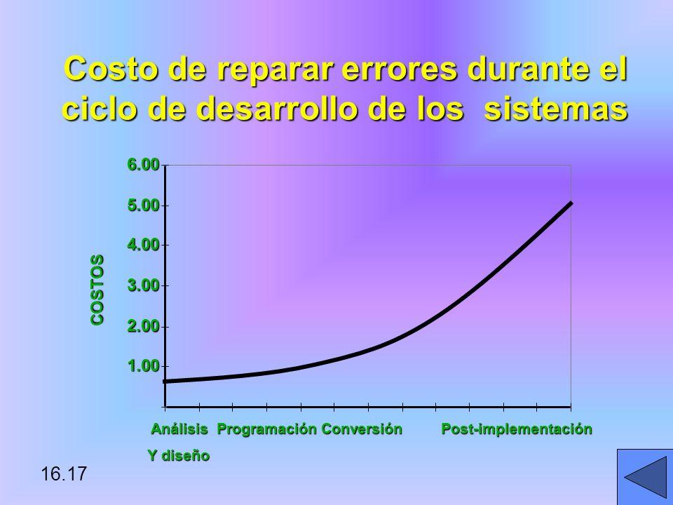 16.17 Costo de reparar errores durante el ciclo de desarrollo de los sistemas 1.00 2.00 3.00 4.00 5.00 6.00 COSTOS Análisis Programación Conversión Post-implementación Análisis Programación Conversión Post-implementación Y diseño