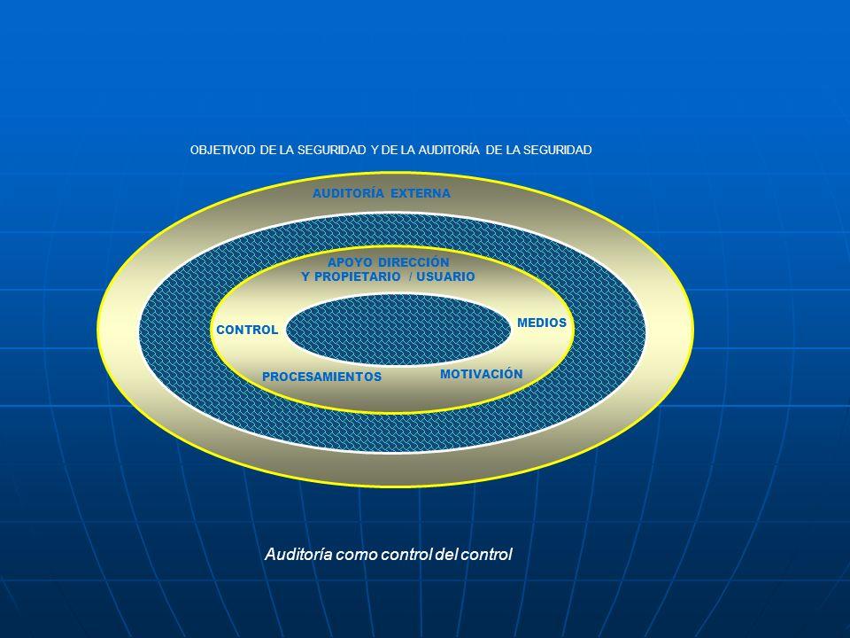 Auditoría como control del control OBJETIVOD DE LA SEGURIDAD Y DE LA AUDITORÍA DE LA SEGURIDAD AUDITORÍA EXTERNA APOYO DIRECCIÓN Y PROPIETARIO / USUAR