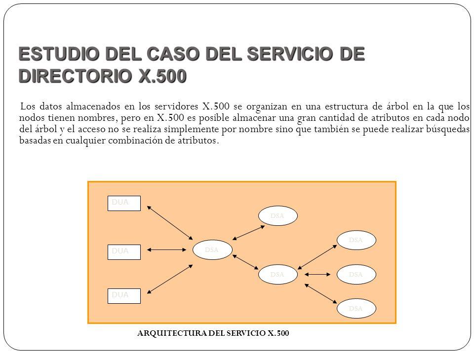 Los datos almacenados en los servidores X.500 se organizan en una estructura de árbol en la que los nodos tienen nombres, pero en X.500 es posible alm