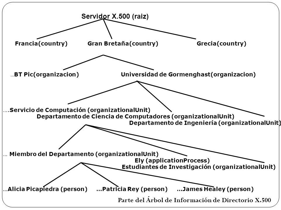 Servidor X.500 (raiz) Francia(country) Gran Bretaña(country) Grecia(country) … BT Pic(organizacion) Universidad de Gormenghast(organizacion) ….Servici