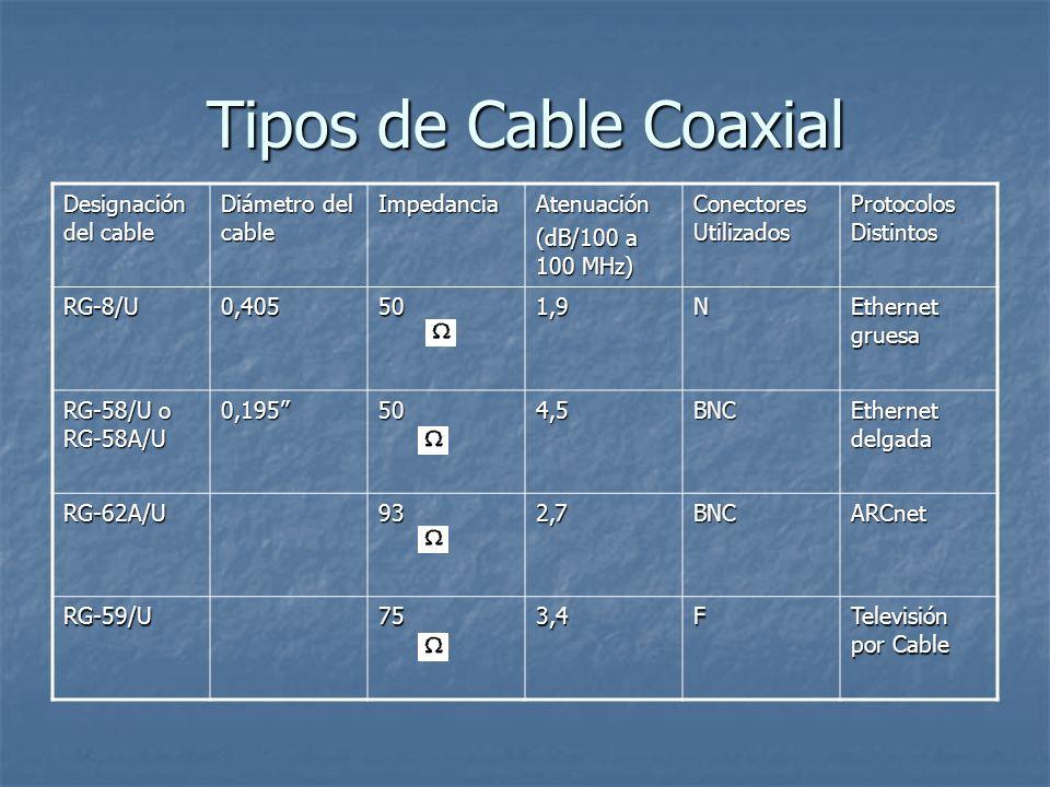 Tipos de Cable Coaxial Designación del cable Diámetro del cable ImpedanciaAtenuación (dB/100 a 100 MHz) Conectores Utilizados Protocolos Distintos RG-