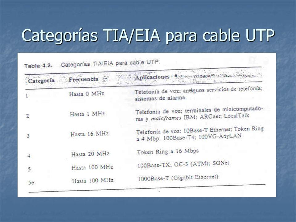 Categorías TIA/EIA para cable UTP