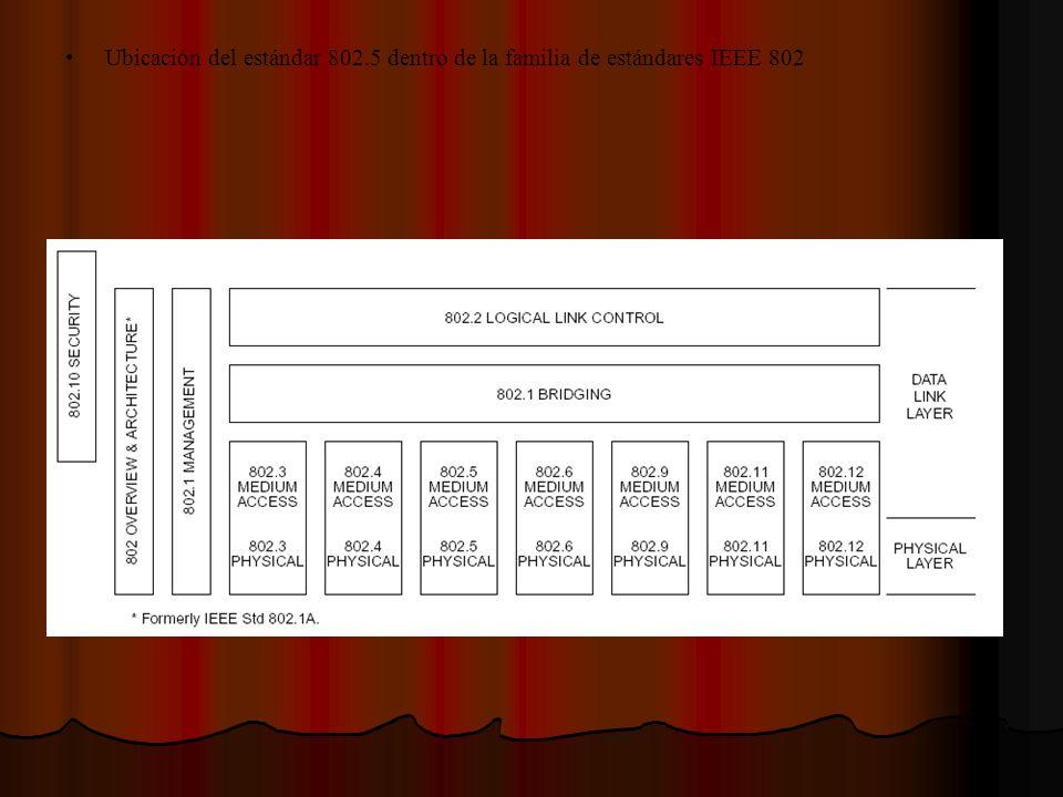 Ubicación del estándar 802.5 dentro de la familia de estándares IEEE 802