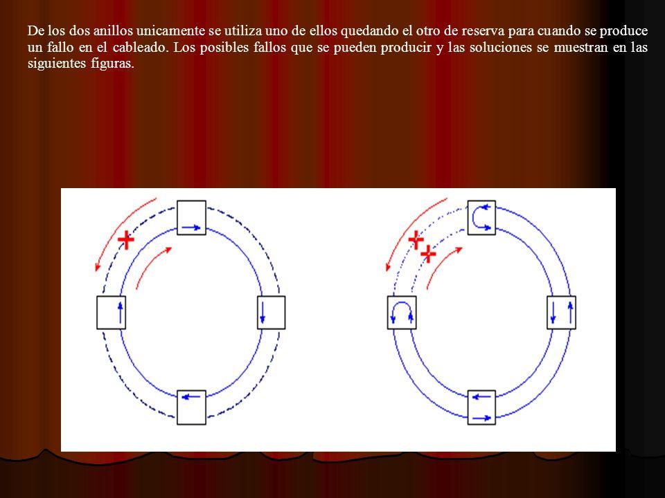 De los dos anillos unicamente se utiliza uno de ellos quedando el otro de reserva para cuando se produce un fallo en el cableado. Los posibles fallos