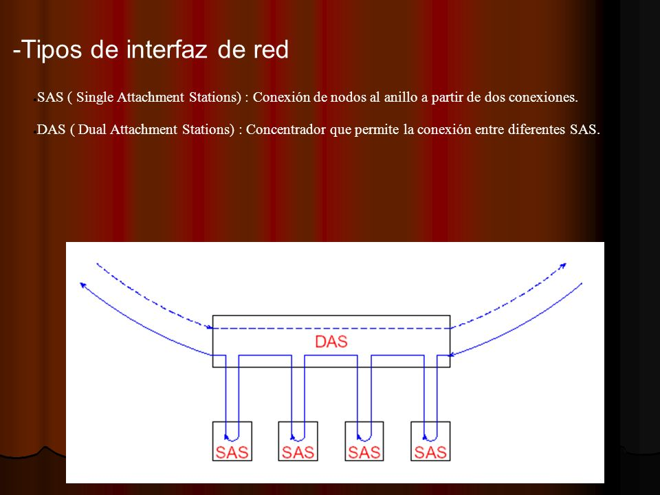 -Tipos de interfaz de red SAS ( Single Attachment Stations) : Conexión de nodos al anillo a partir de dos conexiones. DAS ( Dual Attachment Stations)