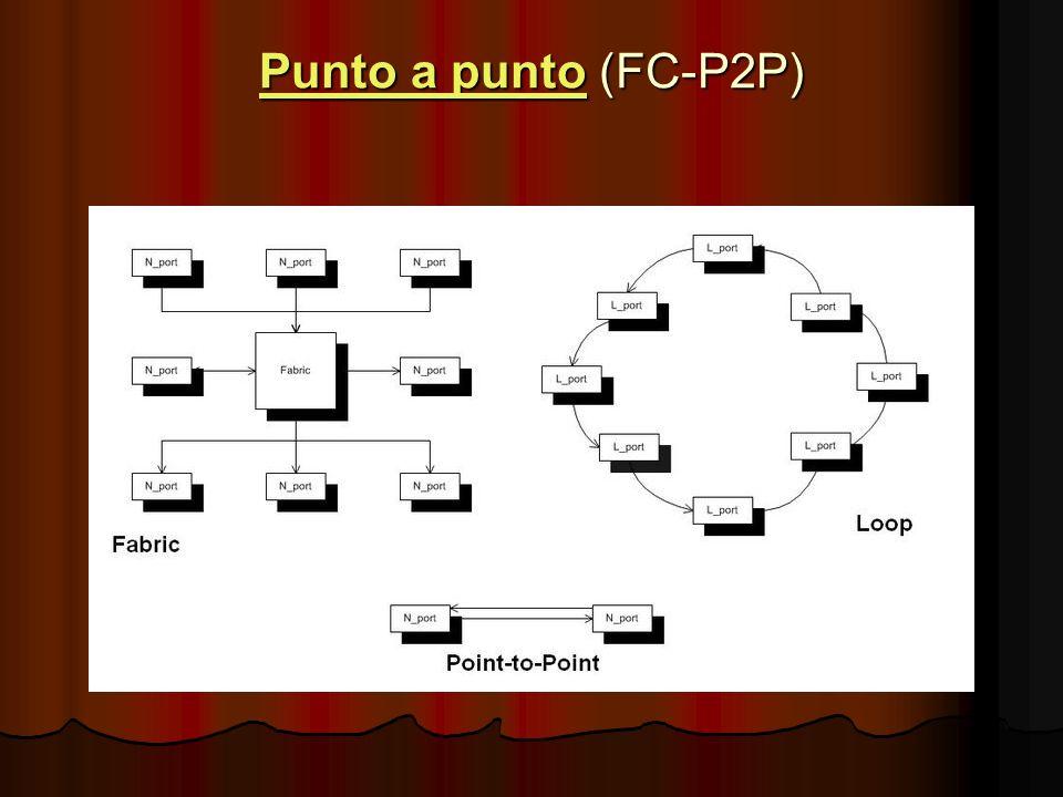 Punto a puntoPunto a punto (FC-P2P) Punto a punto