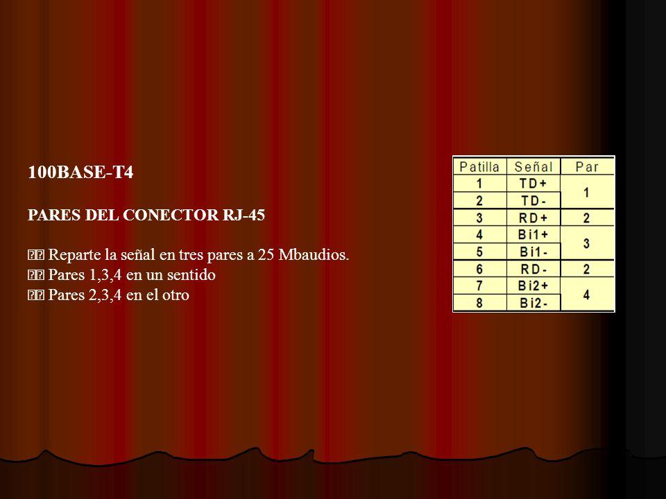 100BASE-T4 PARES DEL CONECTOR RJ-45 Reparte la señal en tres pares a 25 Mbaudios. Pares 1,3,4 en un sentido Pares 2,3,4 en el otro