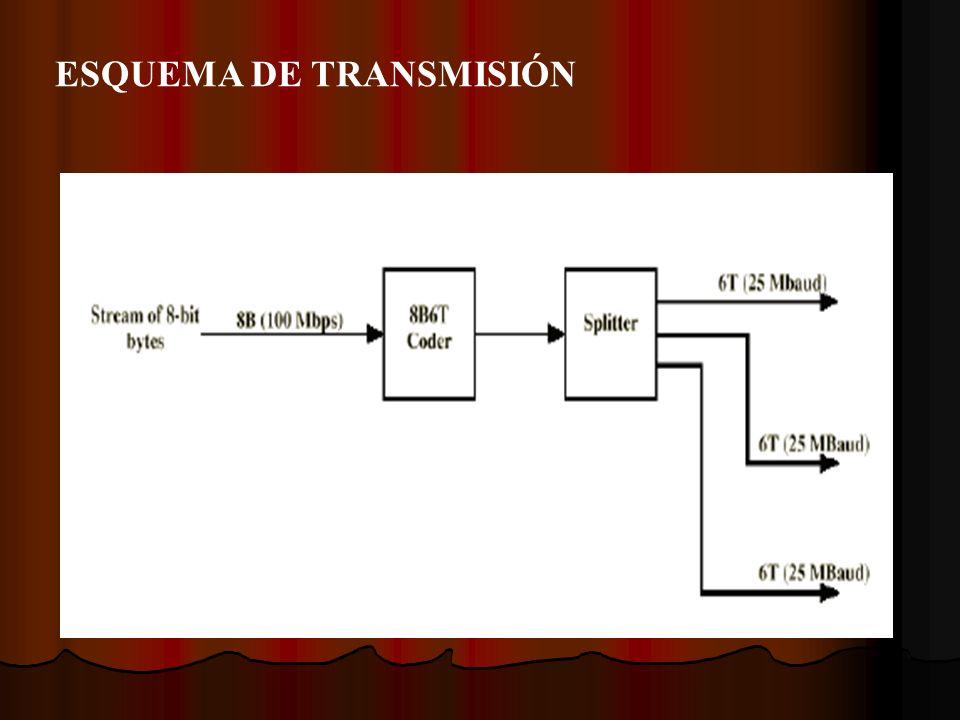 ESQUEMA DE TRANSMISIÓN