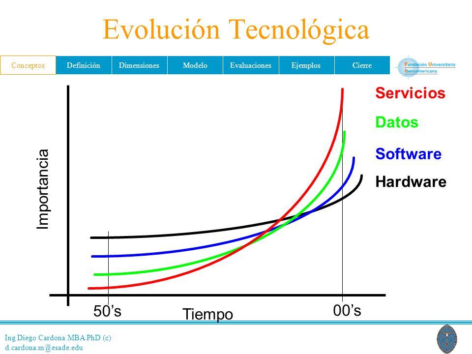 Ing Diego Cardona MBA PhD (c) d.cardona.m@esade.edu ConceptosDefiniciónDimensionesModeloEvaluacionesEjemplosCierre Tiempo Importancia 50s 00s Hardware Software Datos Servicios Evolución Tecnológica Conceptos
