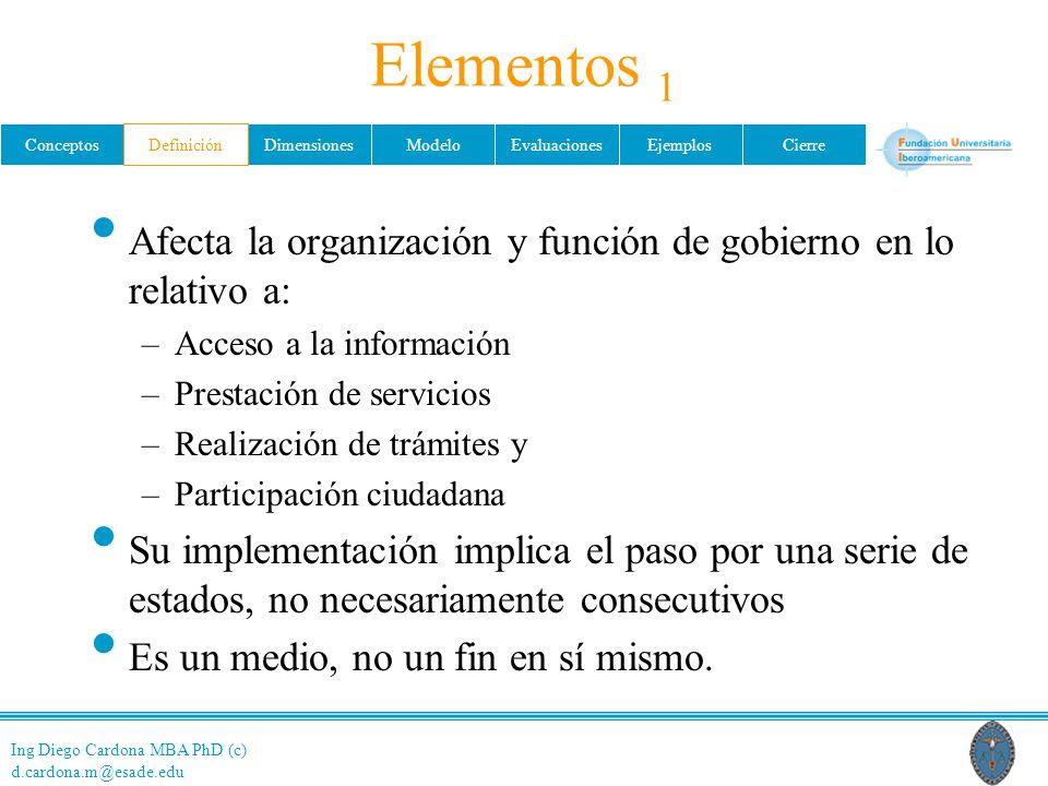 Ing Diego Cardona MBA PhD (c) d.cardona.m@esade.edu ConceptosDefiniciónDimensionesModeloEvaluacionesEjemplosCierre Elementos 1 Afecta la organización