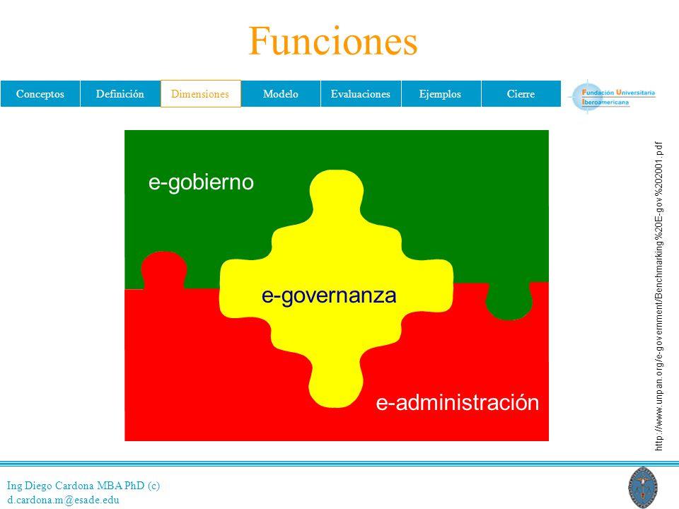 Ing Diego Cardona MBA PhD (c) d.cardona.m@esade.edu ConceptosDefiniciónDimensionesModeloEvaluacionesEjemplosCierre e-governanza e-administración e-gob