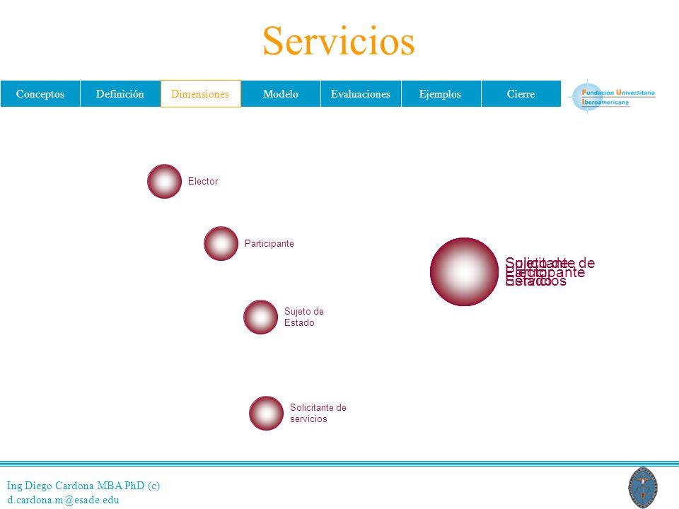 Ing Diego Cardona MBA PhD (c) d.cardona.m@esade.edu ConceptosDefiniciónDimensionesModeloEvaluacionesEjemplosCierre Servicios ElectorParticipante Sujeto de Estado ElectorParticipante Sujeto de Estado Solicitante de servicios Solicitante de Servicios Dimensiones