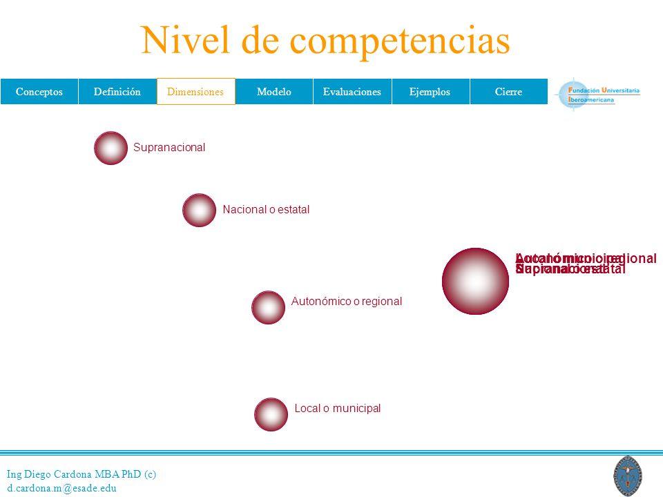 Ing Diego Cardona MBA PhD (c) d.cardona.m@esade.edu ConceptosDefiniciónDimensionesModeloEvaluacionesEjemplosCierre Nivel de competencias Supranacional