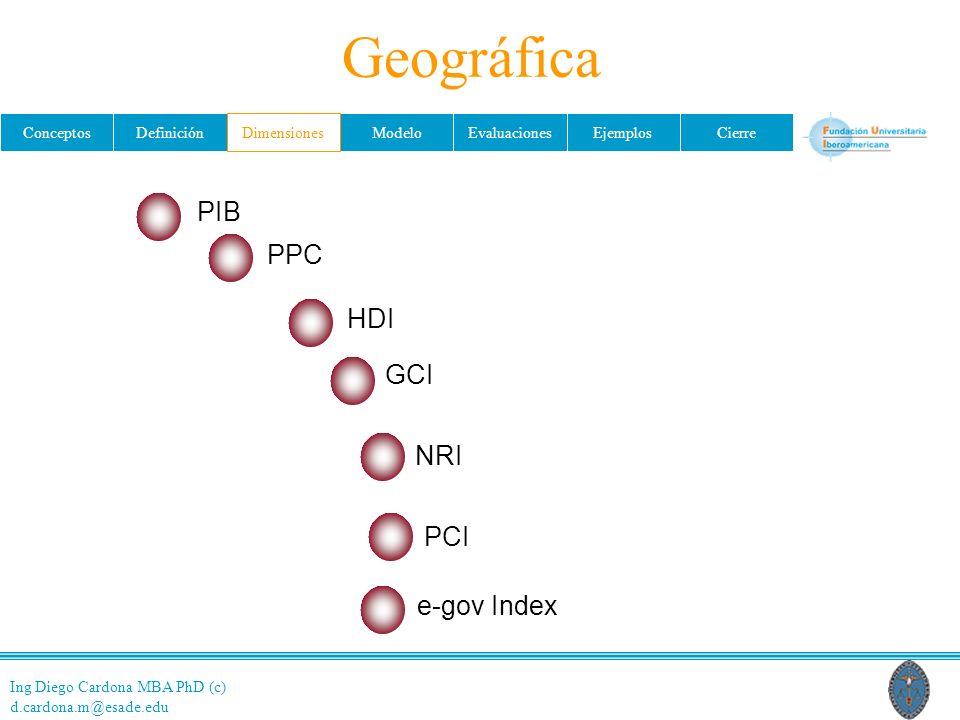 Ing Diego Cardona MBA PhD (c) d.cardona.m@esade.edu ConceptosDefiniciónDimensionesModeloEvaluacionesEjemplosCierre Geográfica PIB PPCPPC HDI NRI PCI e-gov Index GCI Dimensiones