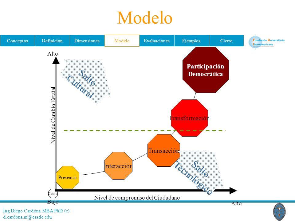 Ing Diego Cardona MBA PhD (c) d.cardona.m@esade.edu ConceptosDefiniciónDimensionesModeloEvaluacionesEjemplosCierre Participación Democrática Transform