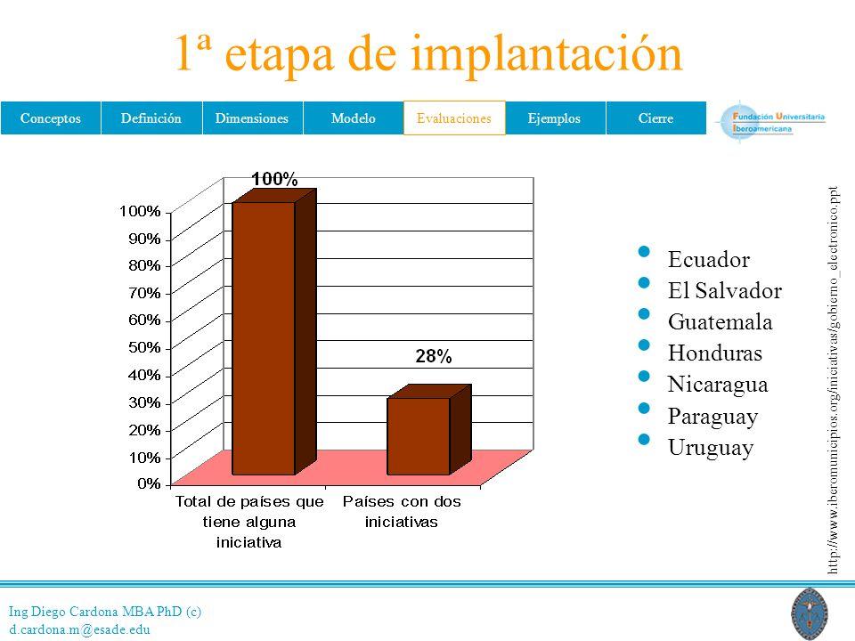 Ing Diego Cardona MBA PhD (c) d.cardona.m@esade.edu ConceptosDefiniciónDimensionesModeloEvaluacionesEjemplosCierre 1ª etapa de implantación Ecuador El