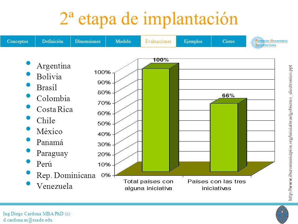 Ing Diego Cardona MBA PhD (c) d.cardona.m@esade.edu ConceptosDefiniciónDimensionesModeloEvaluacionesEjemplosCierre 2ª etapa de implantación Argentina