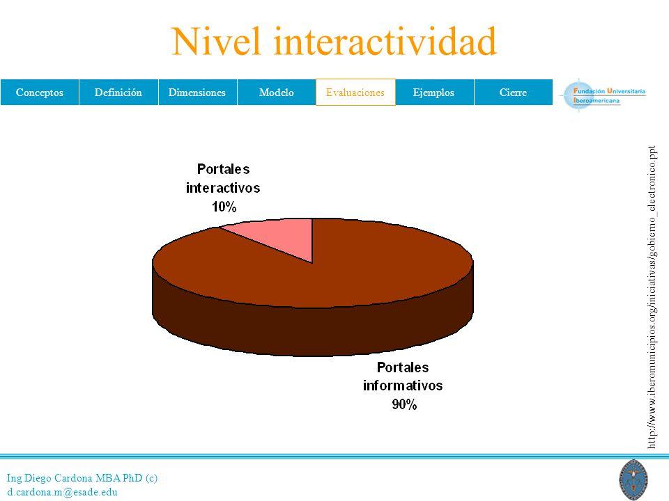 Ing Diego Cardona MBA PhD (c) d.cardona.m@esade.edu ConceptosDefiniciónDimensionesModeloEvaluacionesEjemplosCierre Nivel interactividad http://www.iberomunicipios.org/iniciativas/gobierno_electronico.ppt Evaluaciones