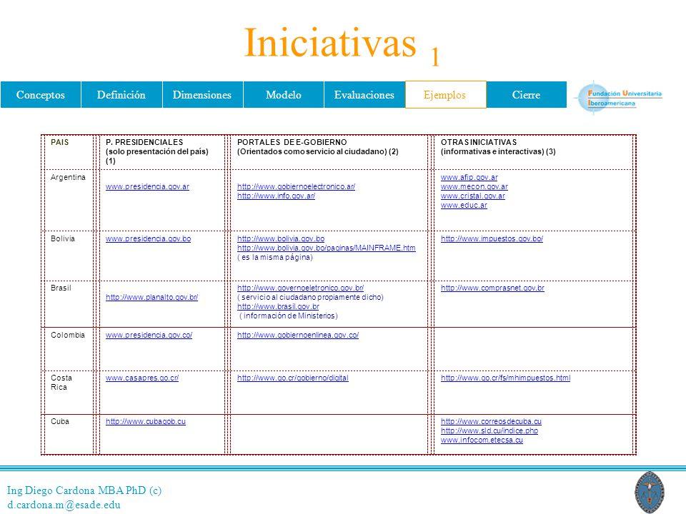 Ing Diego Cardona MBA PhD (c) d.cardona.m@esade.edu ConceptosDefiniciónDimensionesModeloEvaluacionesEjemplosCierre PAISP. PRESIDENCIALES (solo present