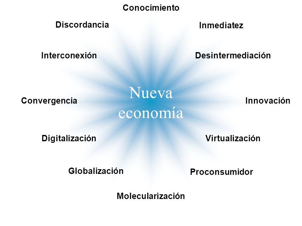 Nueva economía Conocimiento DigitalizaciónVirtualización Molecularización InterconexiónDesintermediación ConvergenciaInnovación Proconsumidor Inmediatez Globalización Discordancia