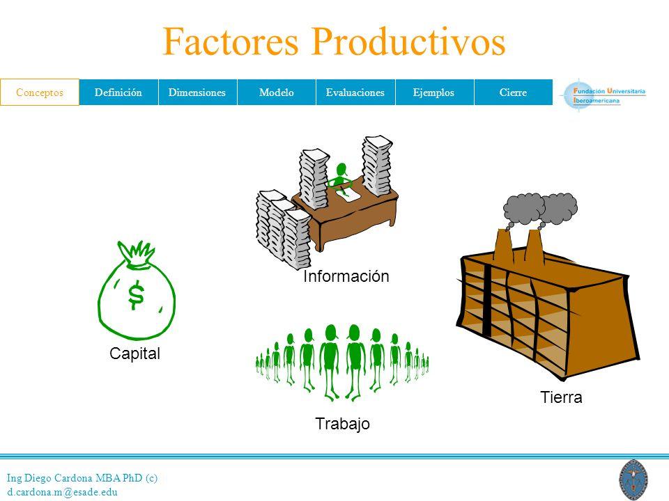Ing Diego Cardona MBA PhD (c) d.cardona.m@esade.edu ConceptosDefiniciónDimensionesModeloEvaluacionesEjemplosCierre Factores Productivos Capital Trabaj