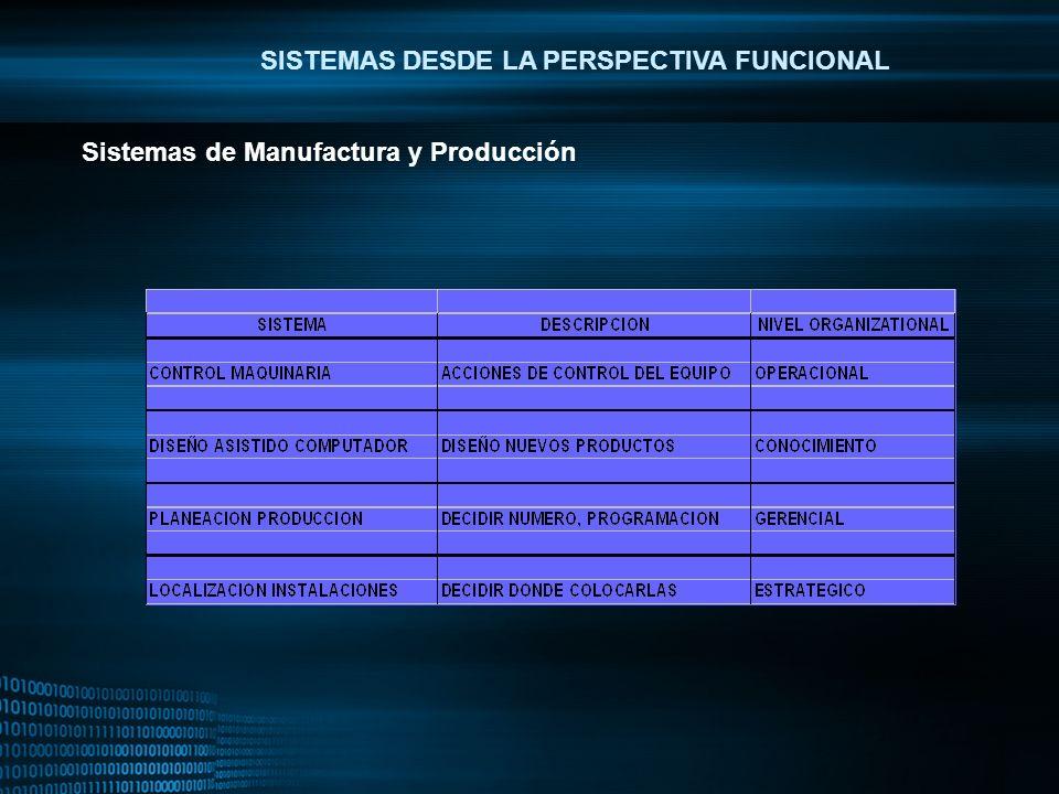MIGUEL ANGEL CARBAJAL PASTOR SISTEMAS DESDE LA PERSPECTIVA FUNCIONAL Sistemas de Manufactura y Producción