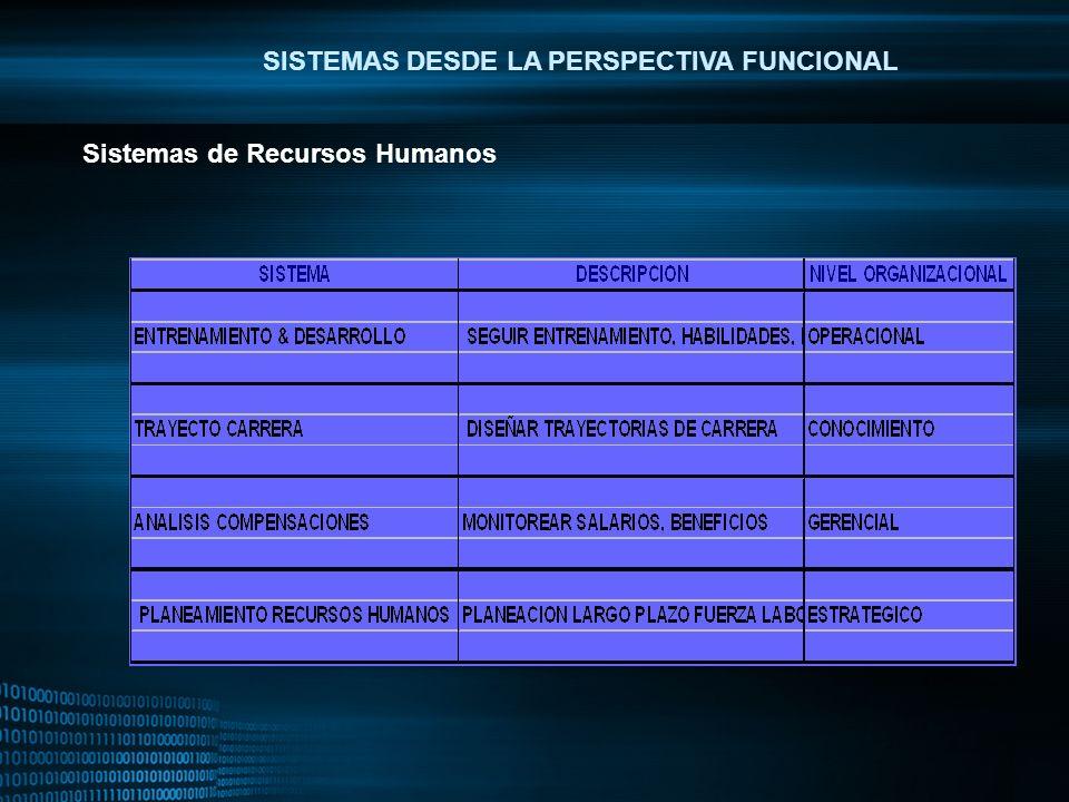 MIGUEL ANGEL CARBAJAL PASTOR SISTEMAS DESDE LA PERSPECTIVA FUNCIONAL Sistemas de Recursos Humanos