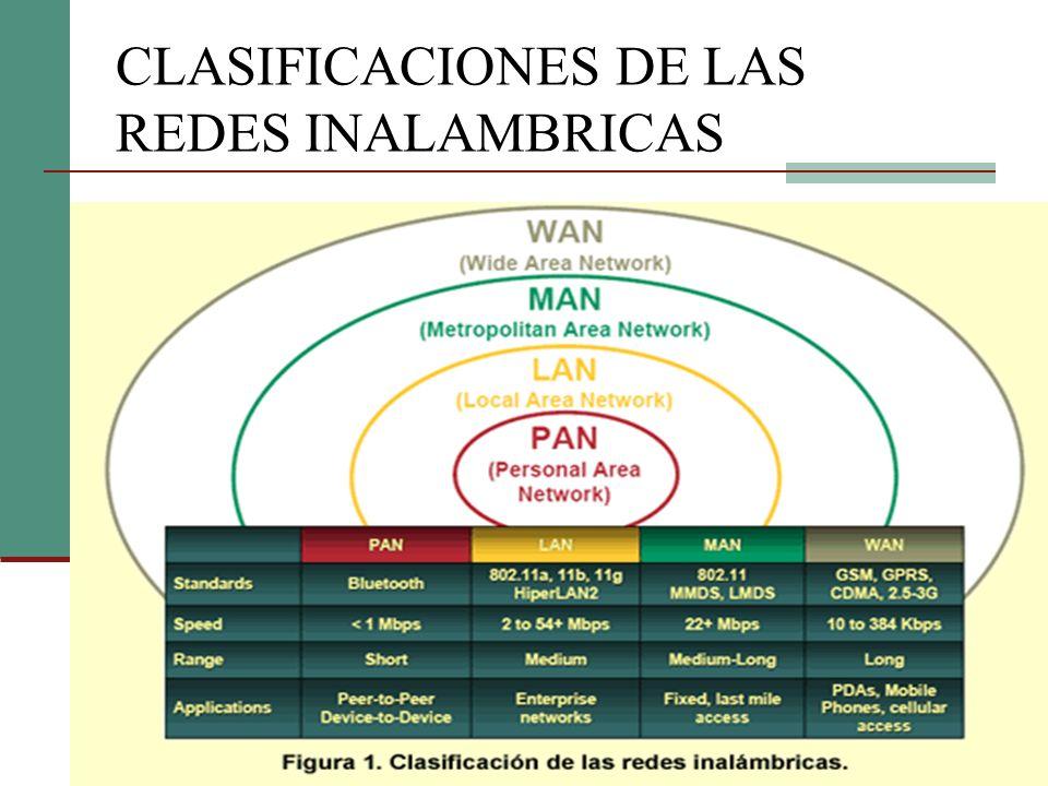 CLASIFICACIONES DE LAS REDES INALAMBRICAS