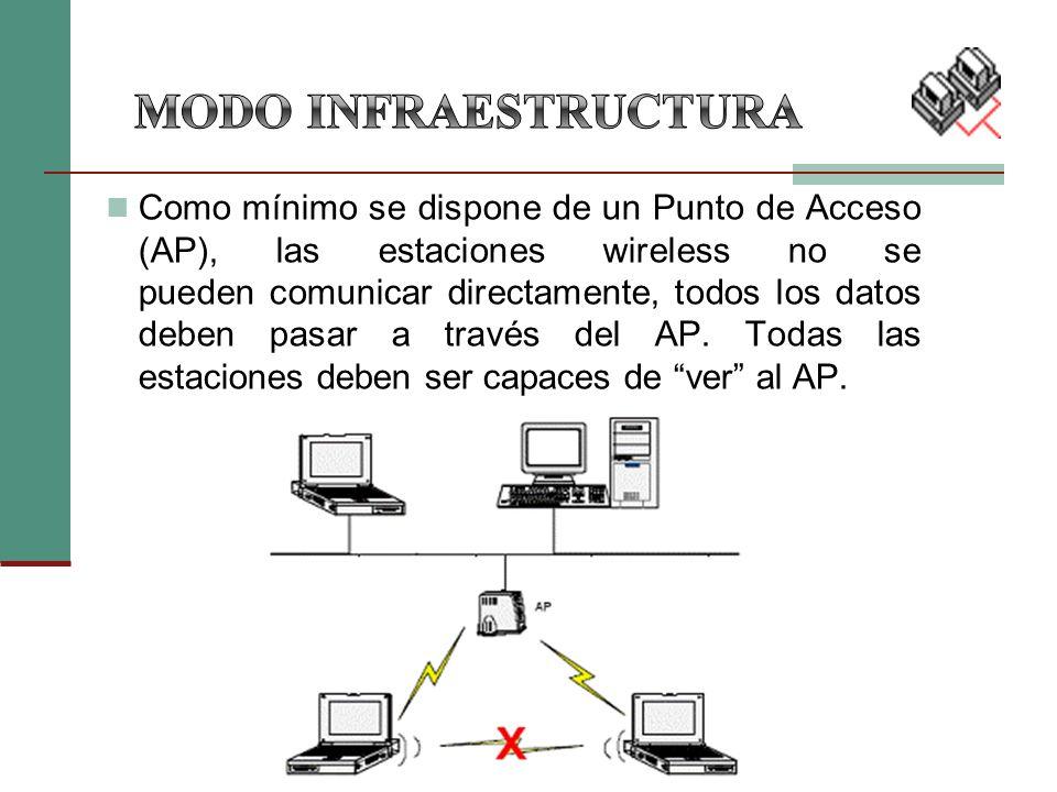 Como mínimo se dispone de un Punto de Acceso (AP), las estaciones wireless no se pueden comunicar directamente, todos los datos deben pasar a través del AP.