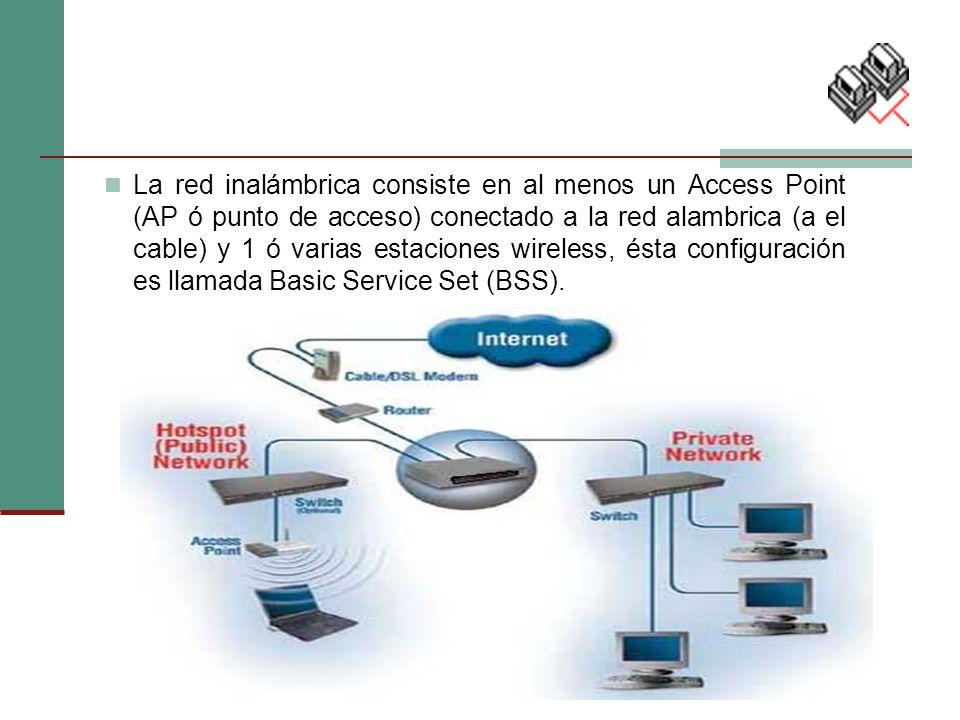 La red inalámbrica consiste en al menos un Access Point (AP ó punto de acceso) conectado a la red alambrica (a el cable) y 1 ó varias estaciones wireless, ésta configuración es llamada Basic Service Set (BSS).