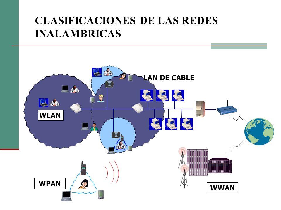 WLAN WWAN LAN DE CABLE WPAN