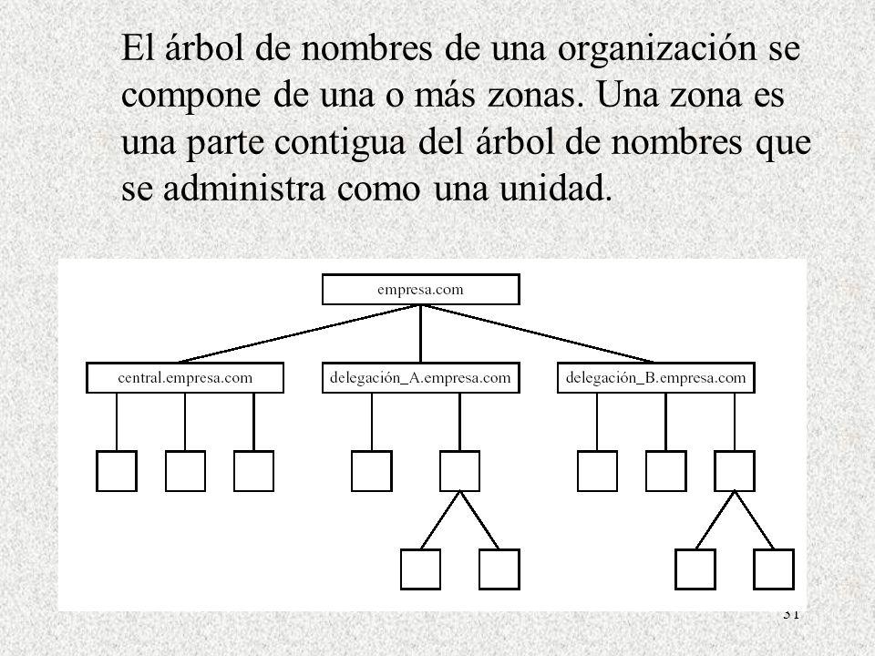 31 El árbol de nombres de una organización se compone de una o más zonas. Una zona es una parte contigua del árbol de nombres que se administra como u
