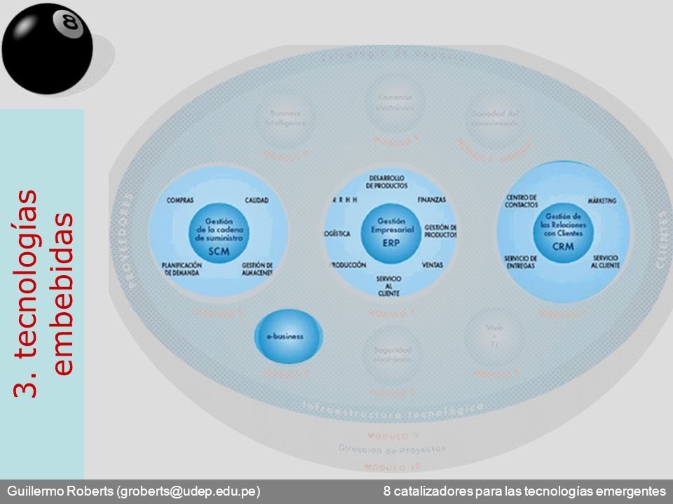 Guillermo Roberts (groberts@udep.edu.pe) 8 catalizadores para las tecnologías emergentes 3. tecnologías embebidas