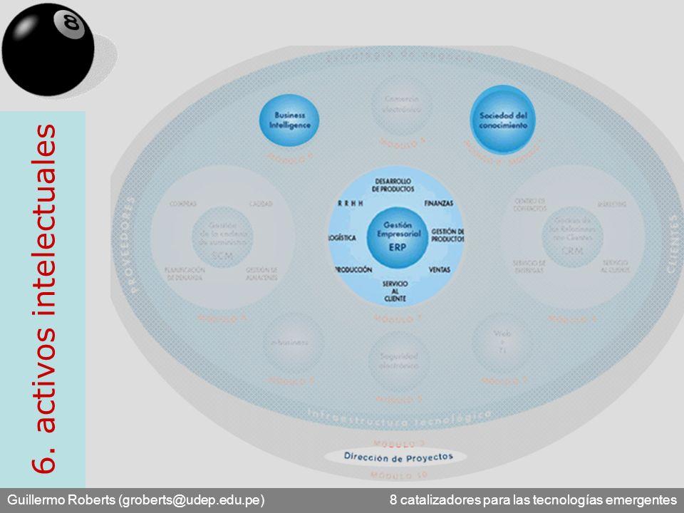 Guillermo Roberts (groberts@udep.edu.pe) 8 catalizadores para las tecnologías emergentes 6. activos intelectuales