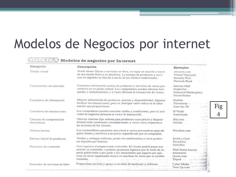 Modelos de Negocios por internet Fig 4