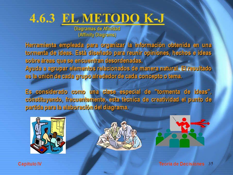 35 4.6.3 EL METODO K-J Diagramas de Afinidad (Affinity Diagrams) Herramienta empleada para organizar la información obtenida en una tormenta de ideas.