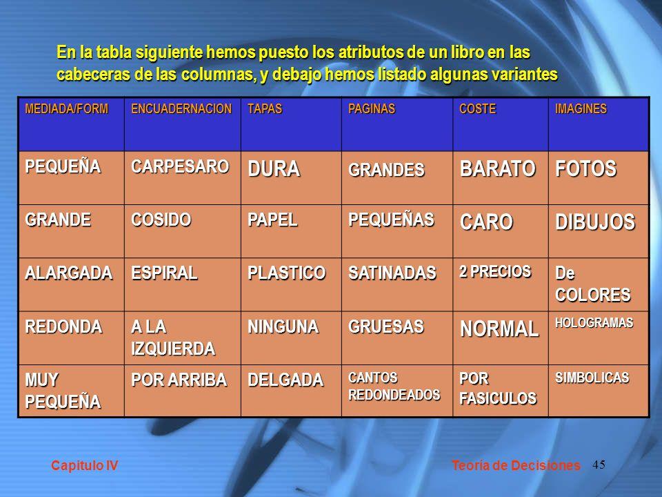45 En la tabla siguiente hemos puesto los atributos de un libro en las cabeceras de las columnas, y debajo hemos listado algunas variantes MEDIADA/FORMENCUADERNACIONTAPASPAGINASCOSTEIMAGINES PEQUEÑACARPESARODURAGRANDESBARATOFOTOS GRANDECOSIDOPAPELPEQUEÑASCARODIBUJOS ALARGADAESPIRALPLASTICOSATINADAS 2 PRECIOS De COLORES REDONDA A LA IZQUIERDA NINGUNAGRUESASNORMALHOLOGRAMAS MUY PEQUEÑA POR ARRIBA DELGADA CANTOS REDONDEADOS POR FASICULOS SIMBOLICAS Capitulo IV Teoría de Decisiones