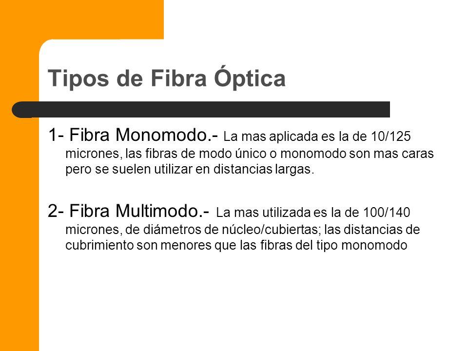 Fibra Óptica La fibra óptica es una guía de ondas en forma de filamento, generalmente de vidrio (en realidad, de polisilicio), aunque también puede se